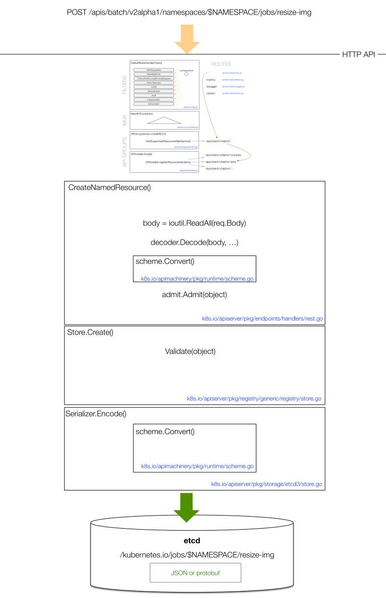 API-server-storage-flow-2