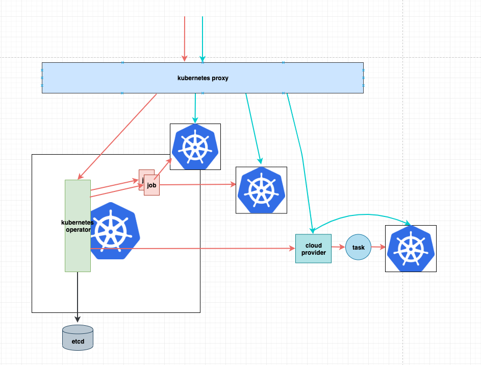 kubernetes-operator 架构