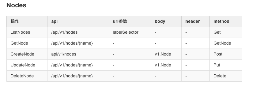node 常用 API