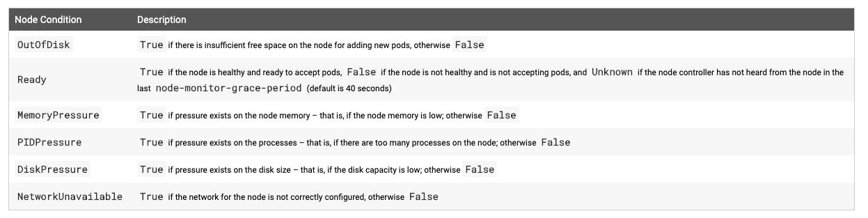 node 状态信息