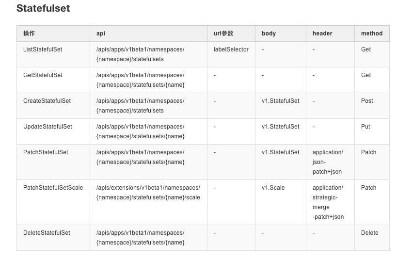 statefulset 常用 API