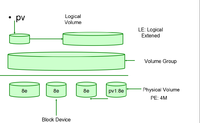 LVM的创建与使用