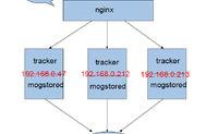 基于Nginx反向代理实现Mogilefs分布式存储与访问