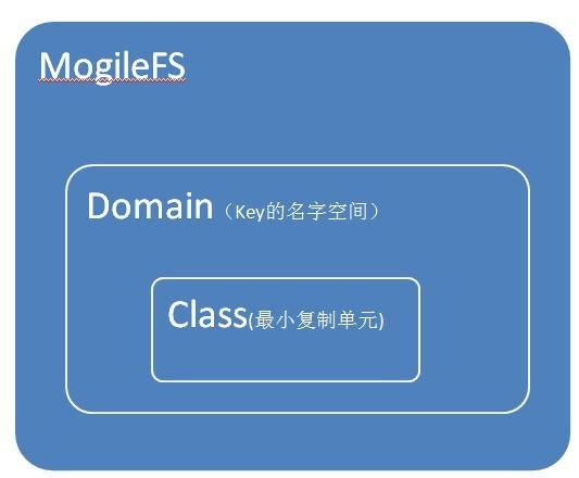 mogilefs3