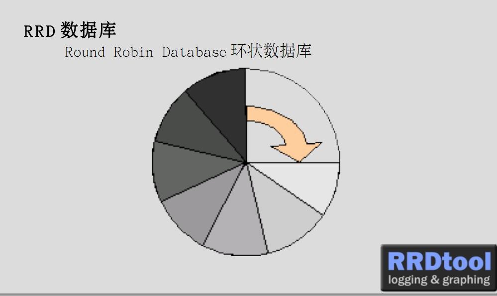 rrdtool数据库